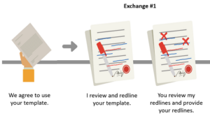 "Diagram 1.0 - How I define an ""exchange"" of redlines."